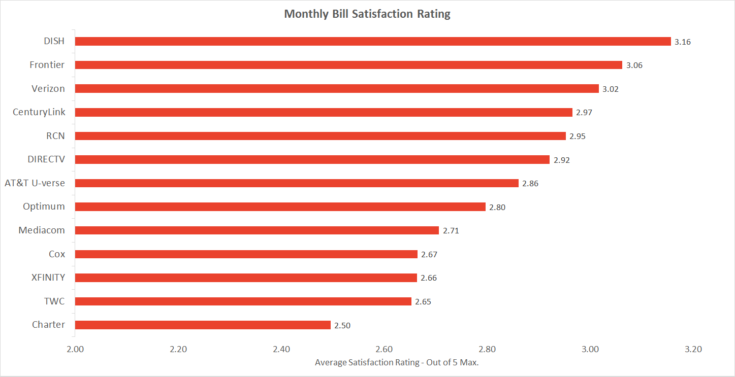 The cheapest cable companies, ranked by satisfaction